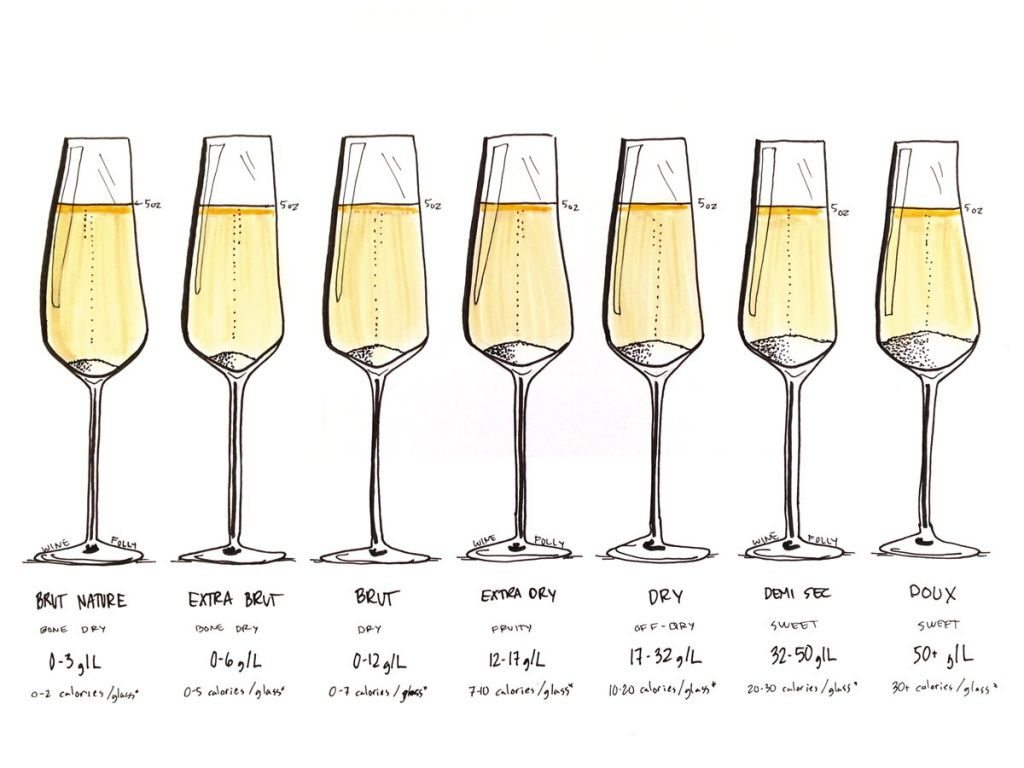 champagne-sweetness-levels-visualized.jpg